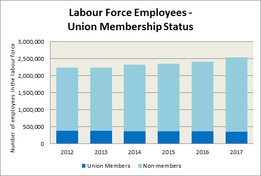 Graph showing union membership status within the labour force as described above